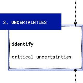 Master thesis scenario planning